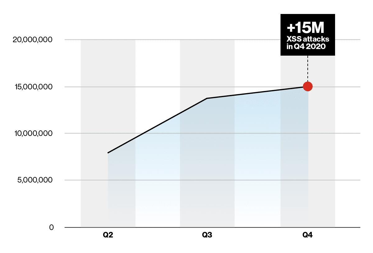 XSS Traffic Graph