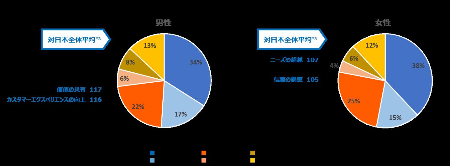 BLI_gender_results