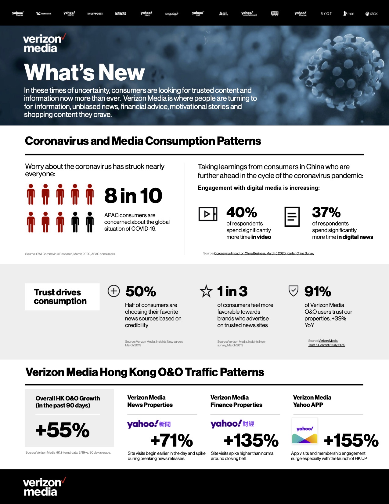 Coronavirus and YHK Media Consumption Patterns 1
