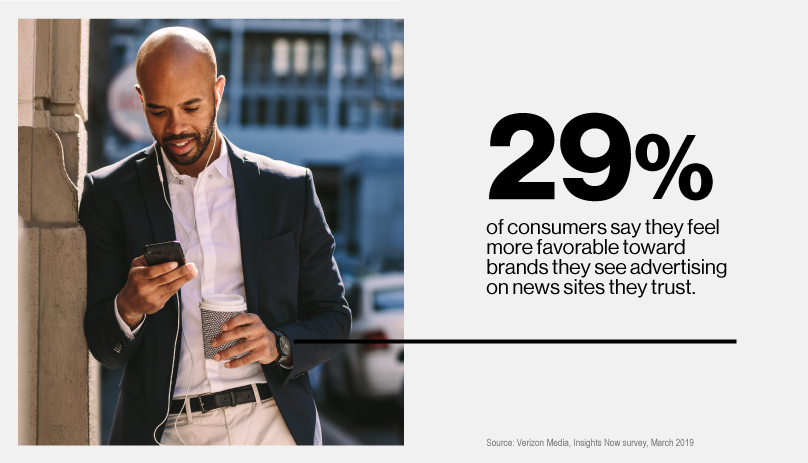 29% of consumer say they feel more favorable toward brands they see advertising on news sites they trust.