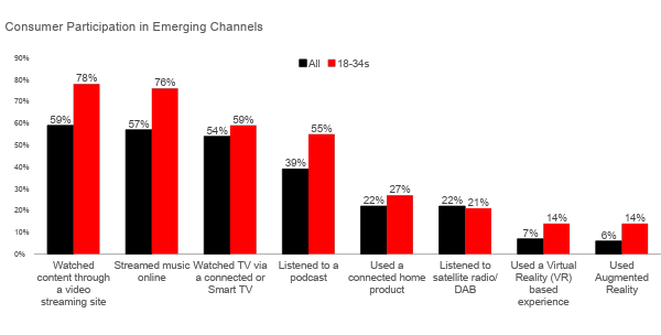 Consumer participation in emerging channels