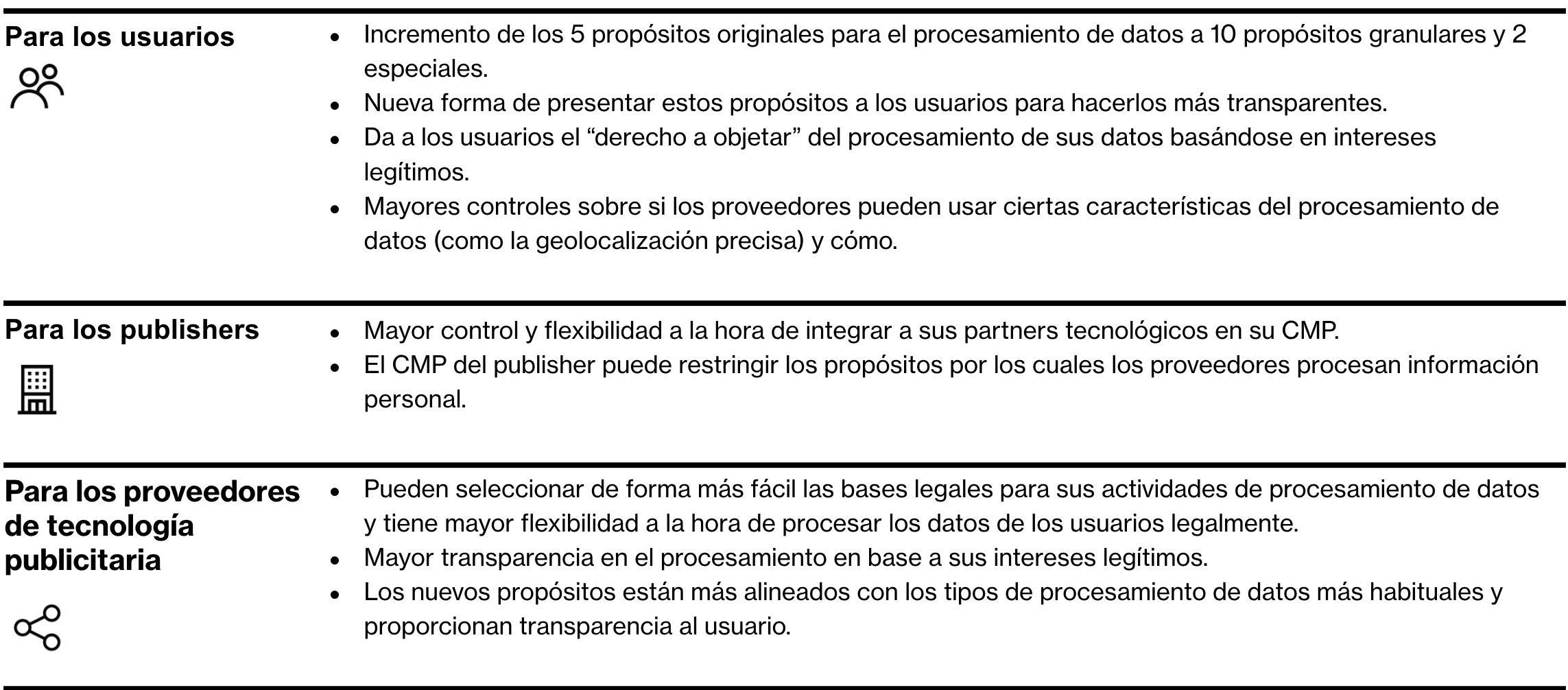 La segunda versión del Transparency Content Framework (TCF)