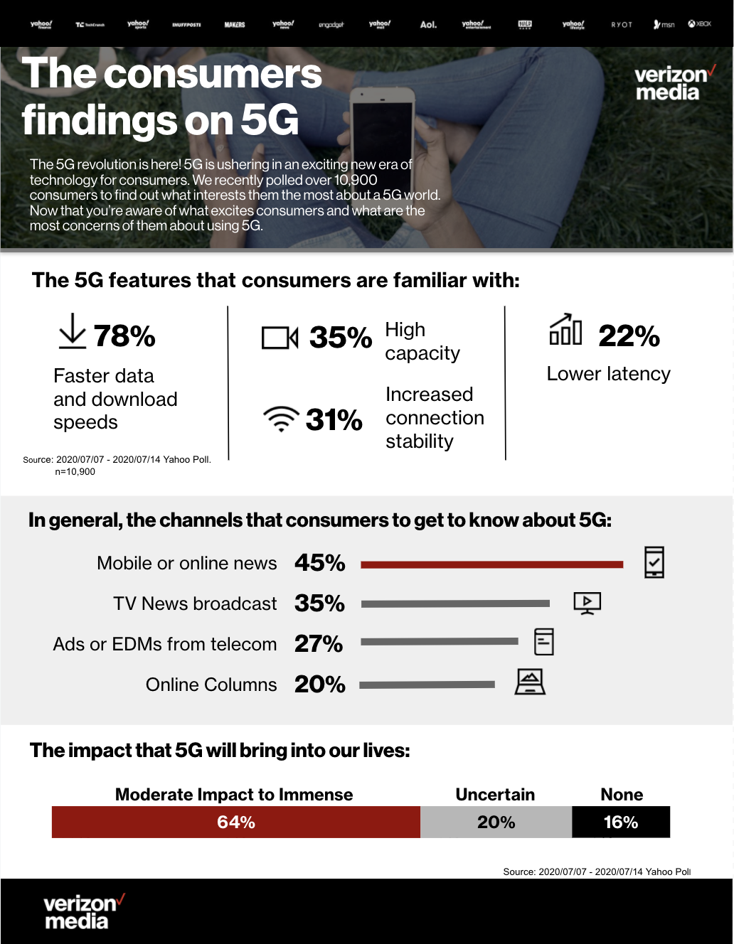 5G features