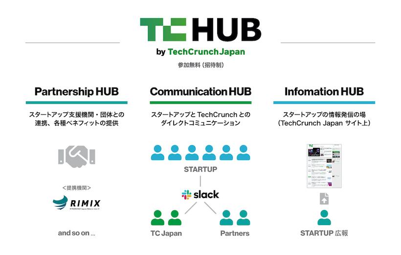 TCHUB by TechCrunch JP