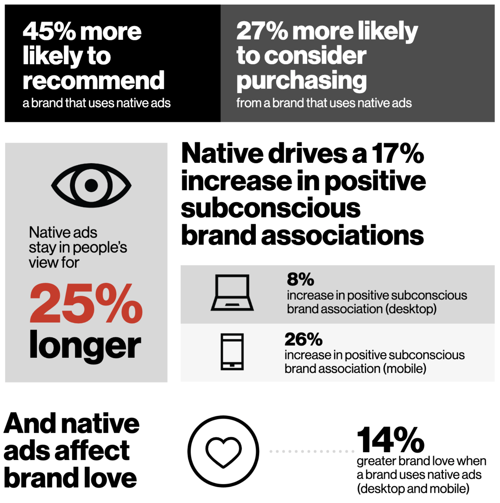 Redefining Native Infographic