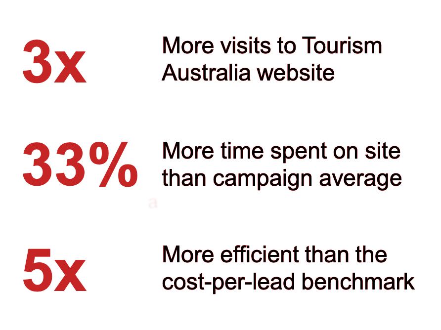Australia Tourism Results