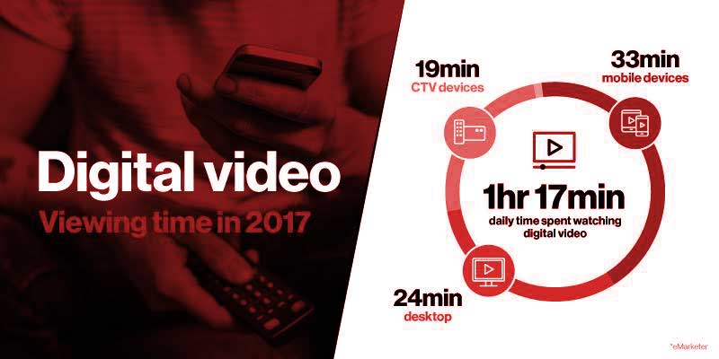Digital Video Viewing Time