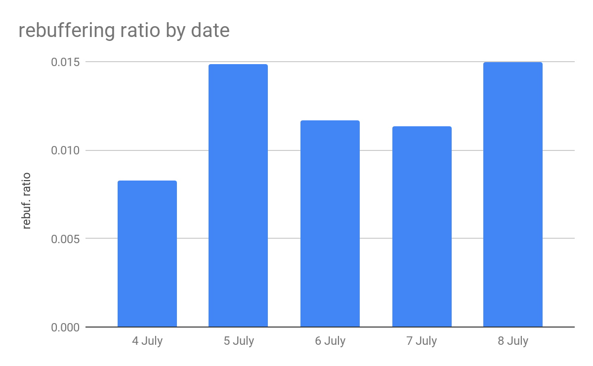 Fig. 2: Rebuffering ratio by date