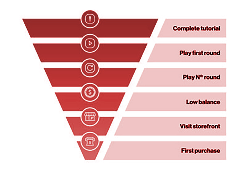In-App Events Funnel