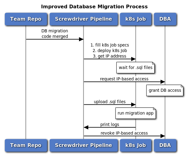 Legacy Database Migration Process