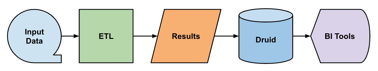 Data Flow of Pipelines Generated by Cubed