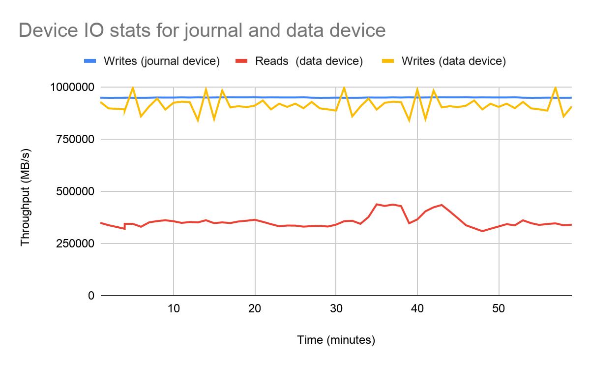 Figure 6: Pulsar Bookie IO stats