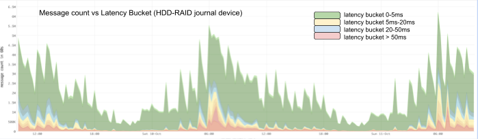 Figure 7. Bookie publish latency buckets with HDD-RAID Bookie journal device