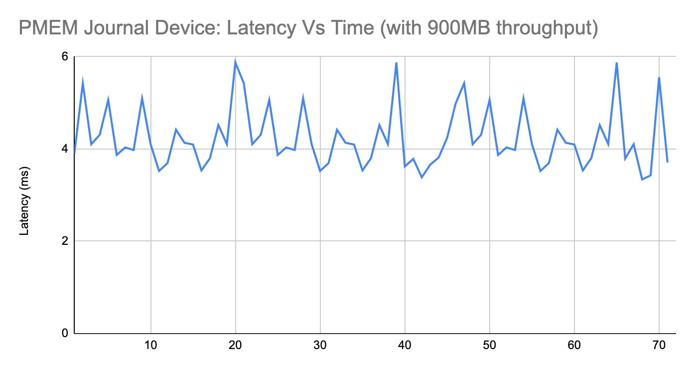 Latency Vs Time (PMEM Journal device with 900MB throughput