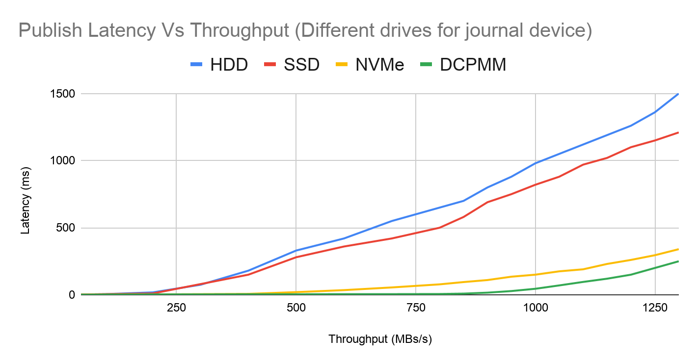 Latency vs throughput with different journal device in bookie
