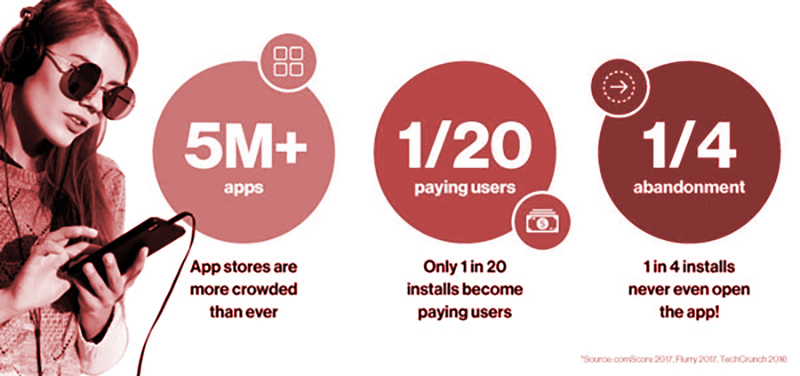 In-App Ecosystem Stats