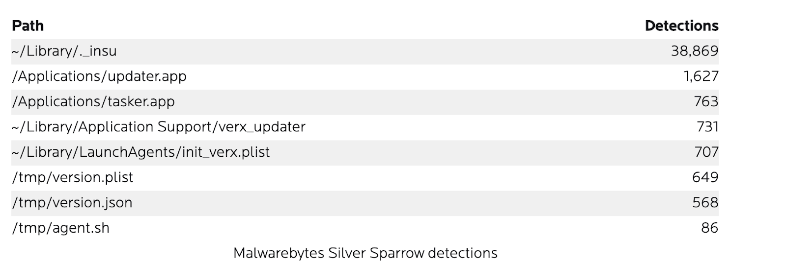 Malwarebytes detected over 30,000 instances of the ._insu file