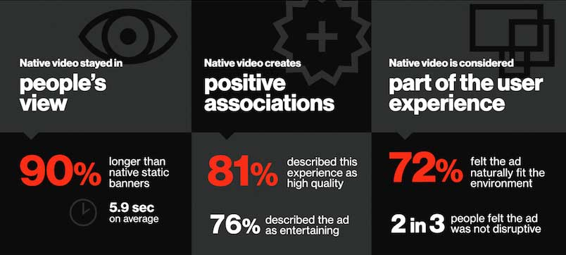 Native Video Stats