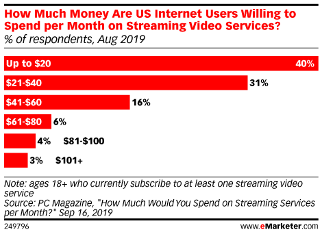 average streaming spend per month