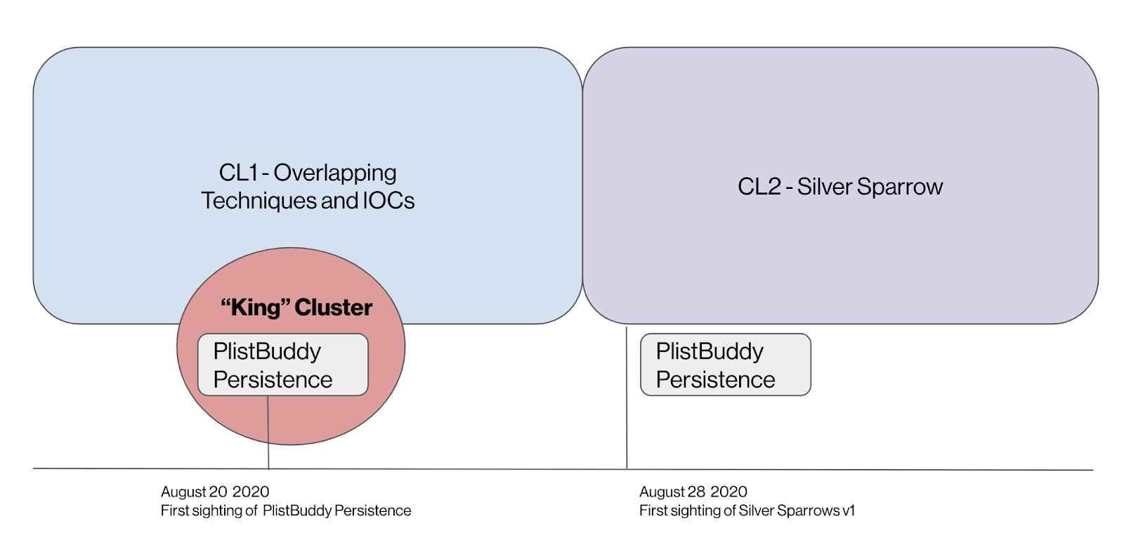 August 20, 2020 - First sighting of Plistbuddy, August 28, 2020 - First sighting of Silver Sparrow
