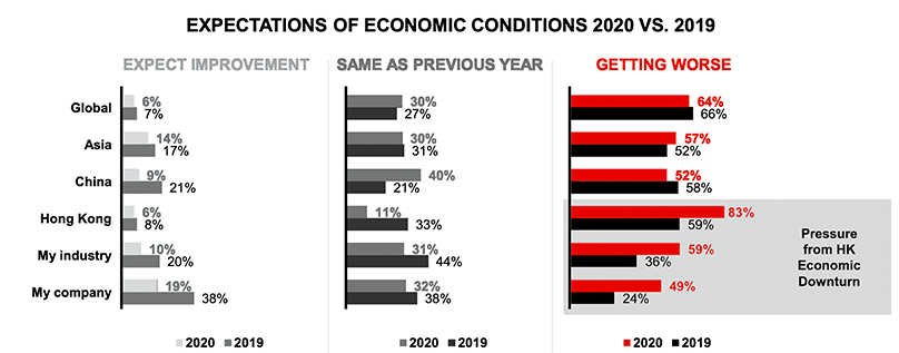 Economic Conditions 2020 vs 2019