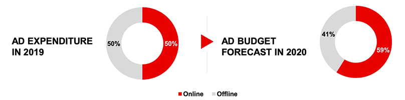 Ad Spend Projection 2020