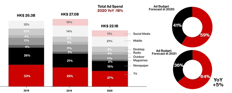 Ad Spend Projections Shares
